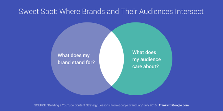 find out where your brand and your audience intersect