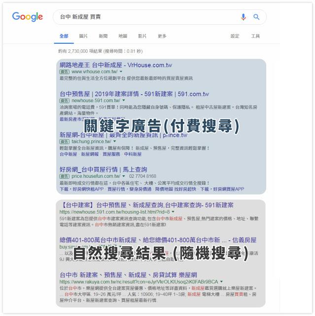 Google Ads 搜尋廣告示意圖